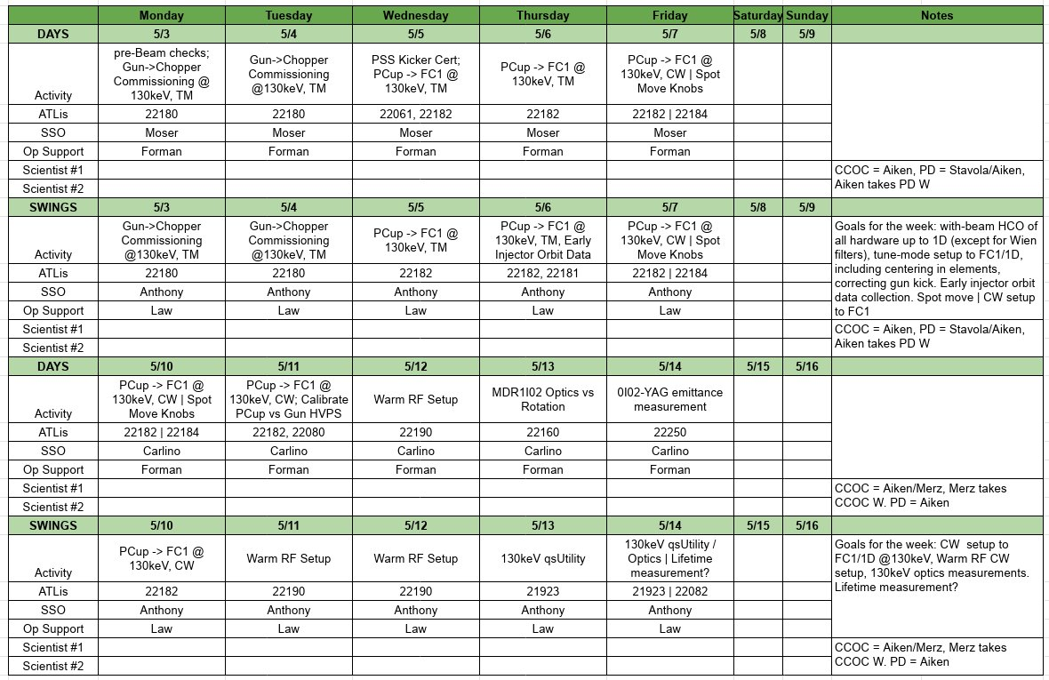 Prelim sched beam commissioning.jpeg