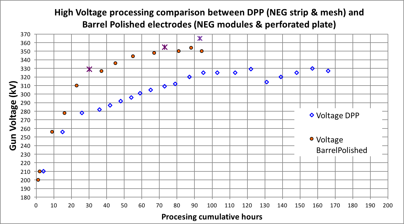 HV Processing graph DPP vs Barrel Polished.png